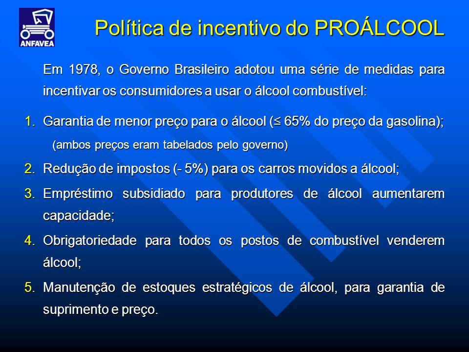 Política de incentivo do PROÁLCOOL