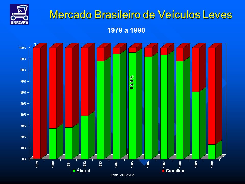 Mercado Brasileiro de Veículos Leves