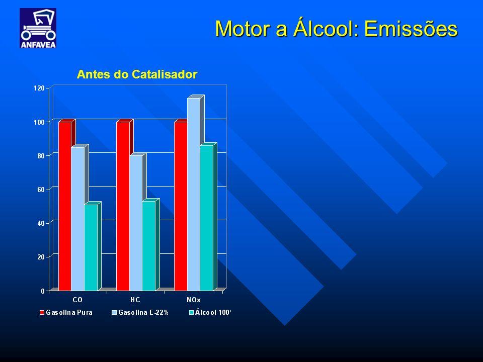 Motor a Álcool: Emissões
