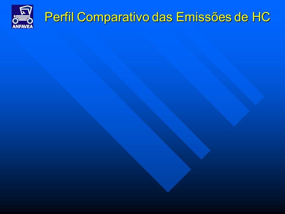 Perfil Comparativo das Emissões de HC