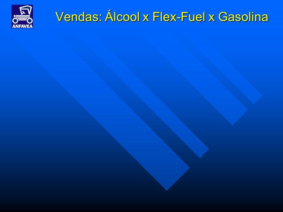 Vendas: Álcool x Flex-Fuel x Gasolina