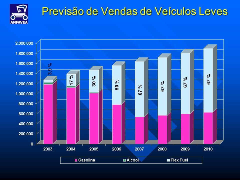 Previsão de Vendas de Veículos Leves