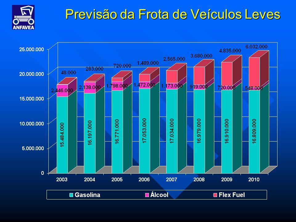 Previsão da Frota de Veículos Leves