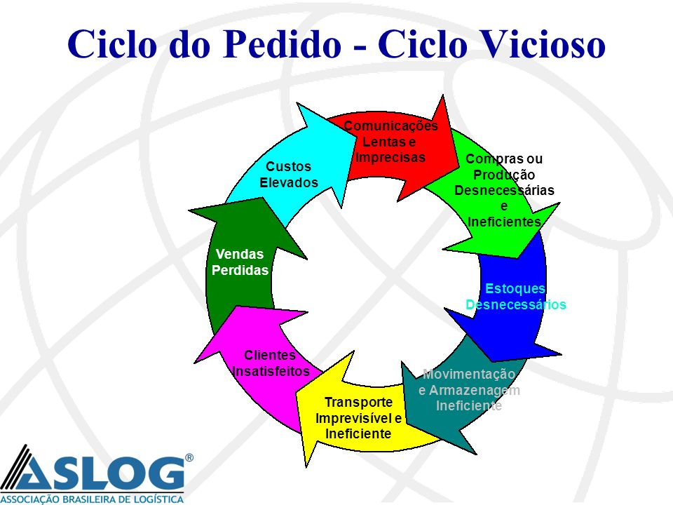 Ciclo do Pedido - Ciclo Vicioso