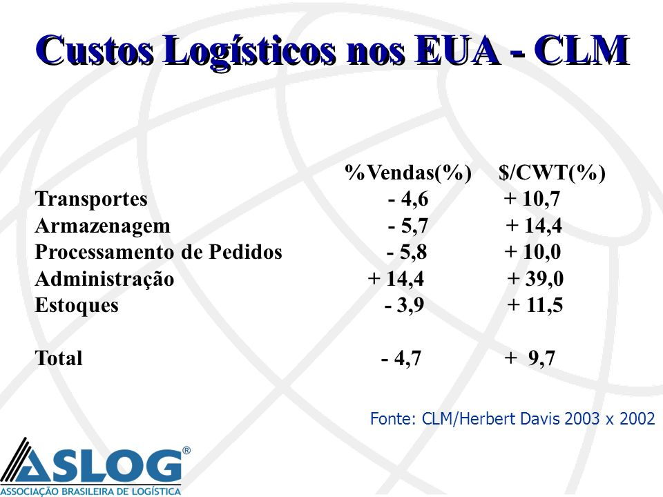 Custos Logísticos nos EUA - CLM