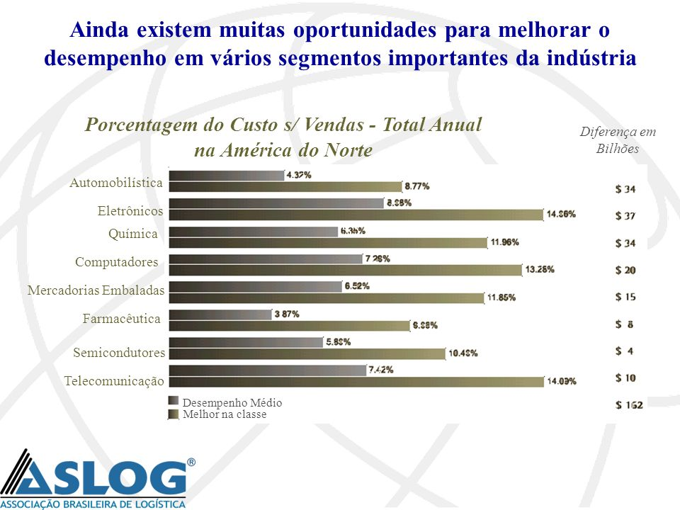 Porcentagem do Custo s/ Vendas - Total Anual na América do Norte