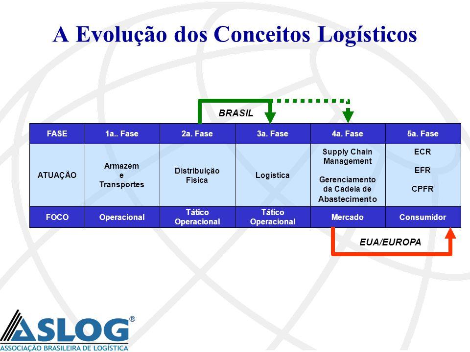 A Evolução dos Conceitos Logísticos
