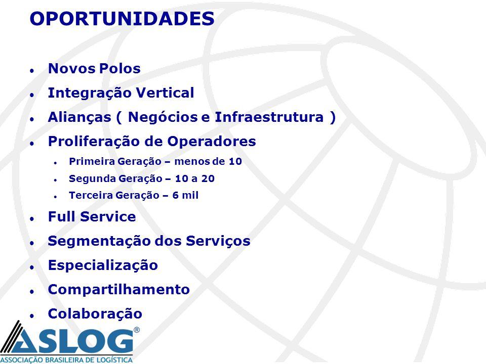 OPORTUNIDADES Novos Polos Integração Vertical