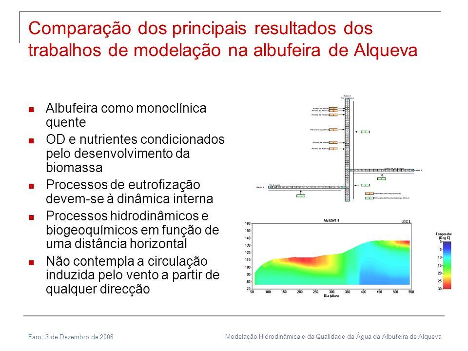 Modelação Hidrodinâmica e da Qualidade da Água da Albufeira de Alqueva