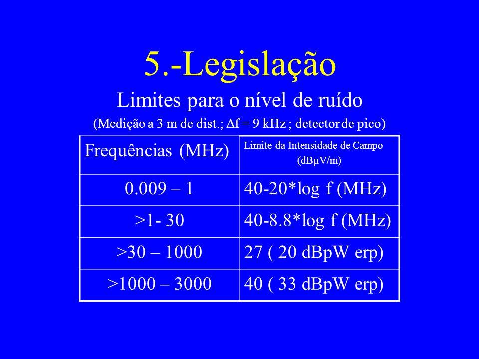 5.-Legislação Limites para o nível de ruído Frequências (MHz)