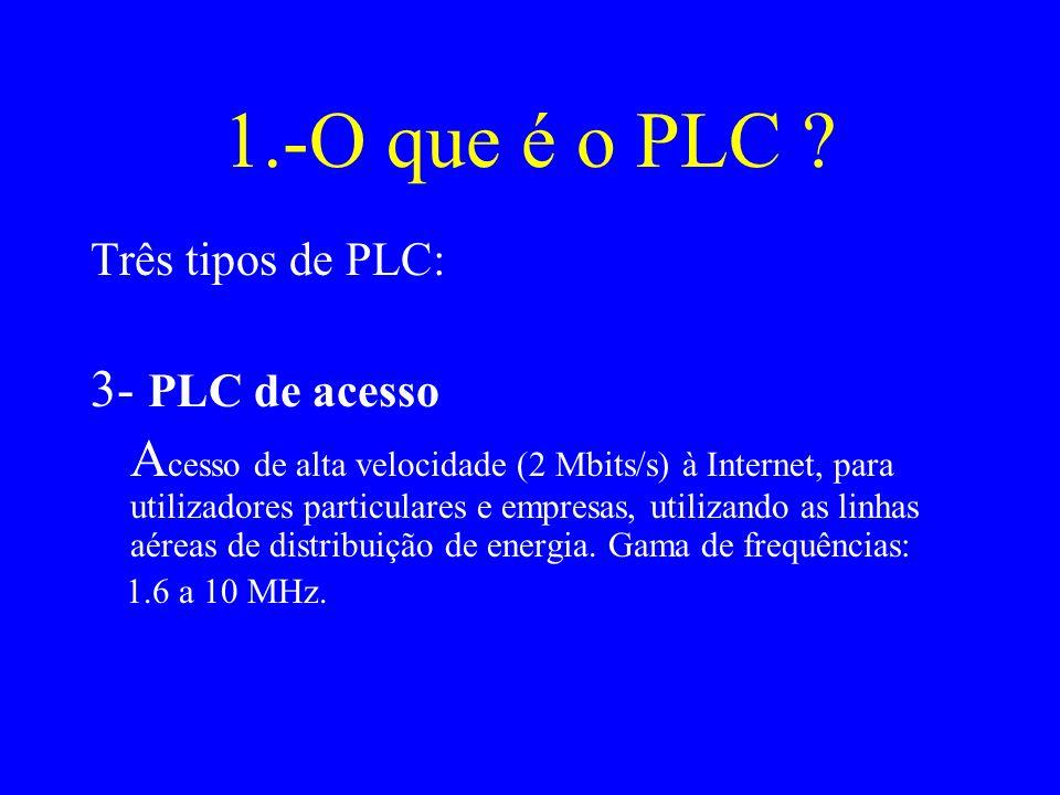 1.-O que é o PLC 3- PLC de acesso
