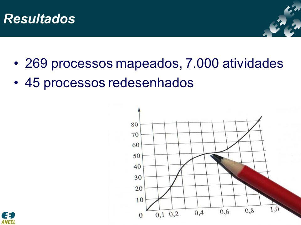 269 processos mapeados, 7.000 atividades 45 processos redesenhados