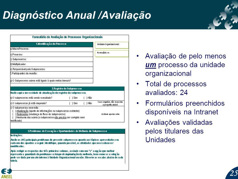 Diagnóstico Anual /Avaliação