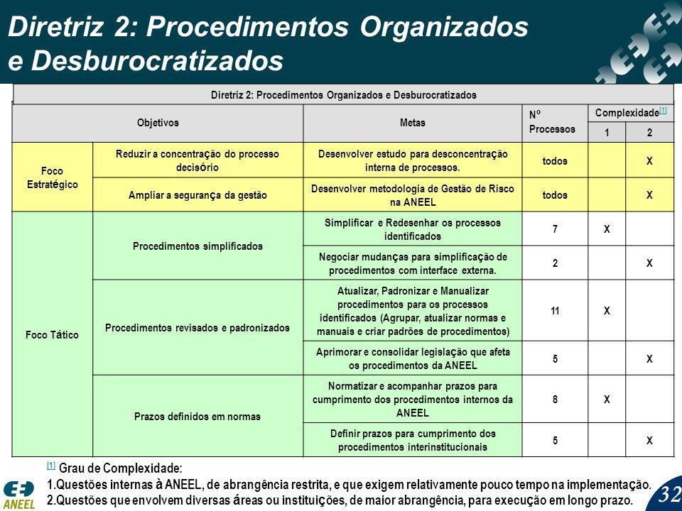 Diretriz 2: Procedimentos Organizados e Desburocratizados