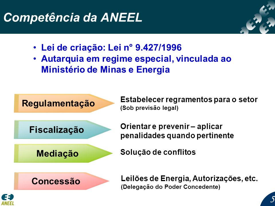 Competência da ANEEL Lei de criação: Lei n° 9.427/1996