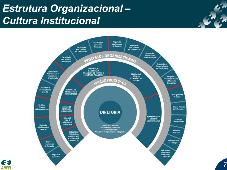 Estrutura Organizacional – Cultura Institucional