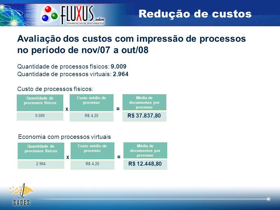 Redução de custos Avaliação dos custos com impressão de processos no período de nov/07 a out/08. Quantidade de processos físicos: 9.009.