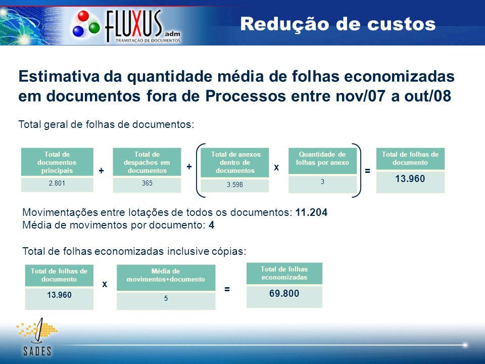 Redução de custos Estimativa da quantidade média de folhas economizadas em documentos fora de Processos entre nov/07 a out/08.