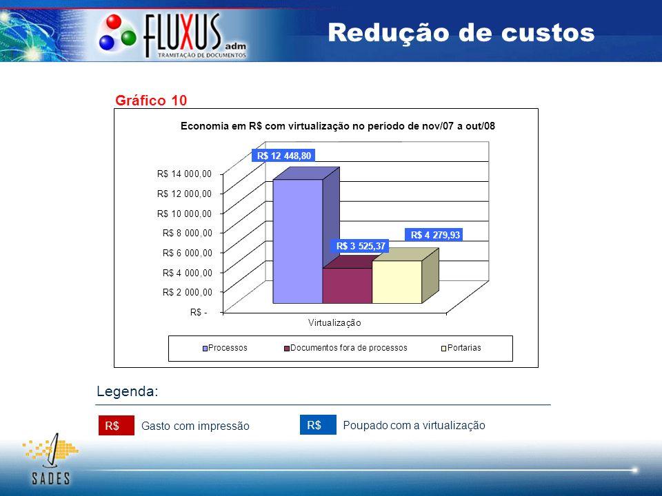 Redução de custos Gráfico 10 Legenda: R$ Gasto com impressão R$