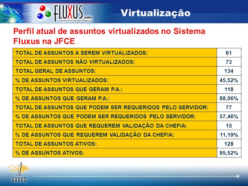 Virtualização Perfil atual de assuntos virtualizados no Sistema Fluxus na JFCE. TOTAL DE ASSUNTOS A SEREM VIRTUALIZADOS: