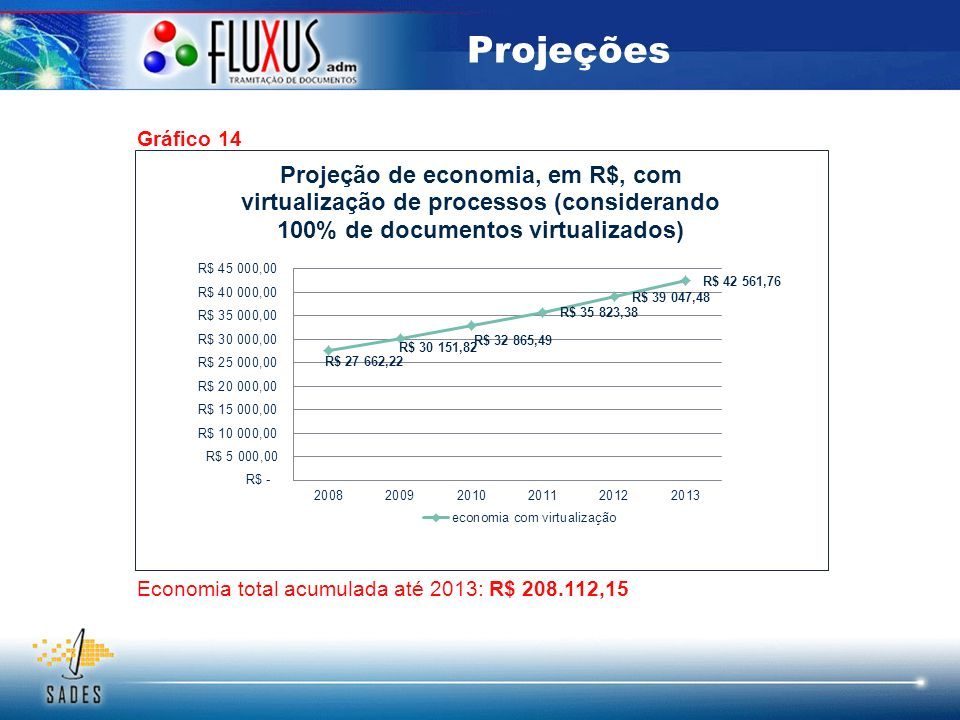 Projeções Gráfico 14 Economia total acumulada até 2013: R$ 208.112,15