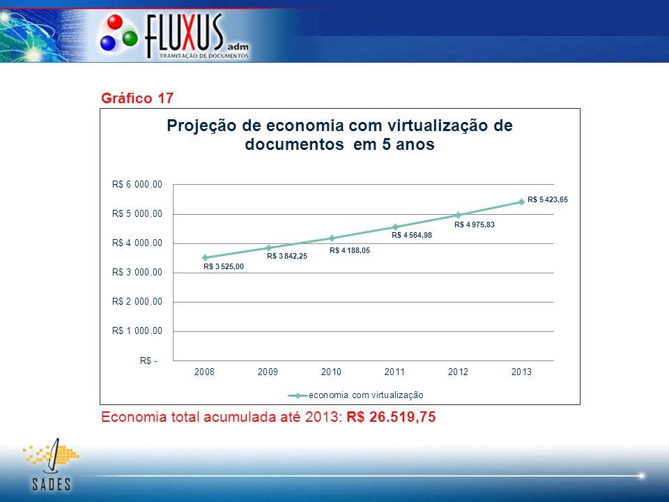 Gráfico 17 Economia total acumulada até 2013: R$ 26.519,75