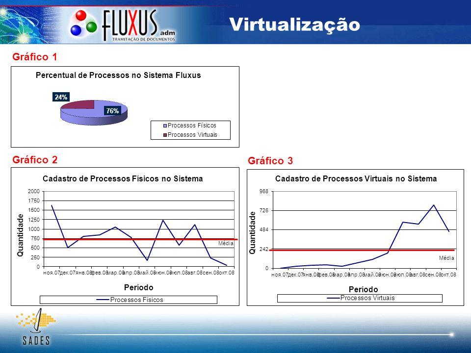 Virtualização Gráfico 1 Gráfico 2 Gráfico 3 08.