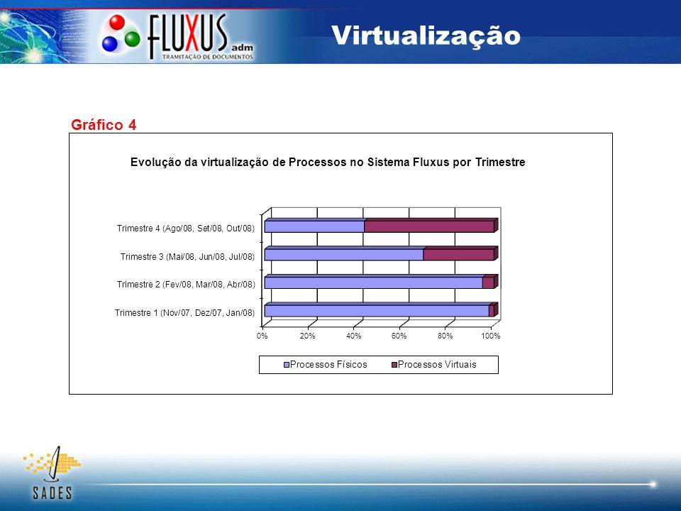 Virtualização Gráfico 4 08.