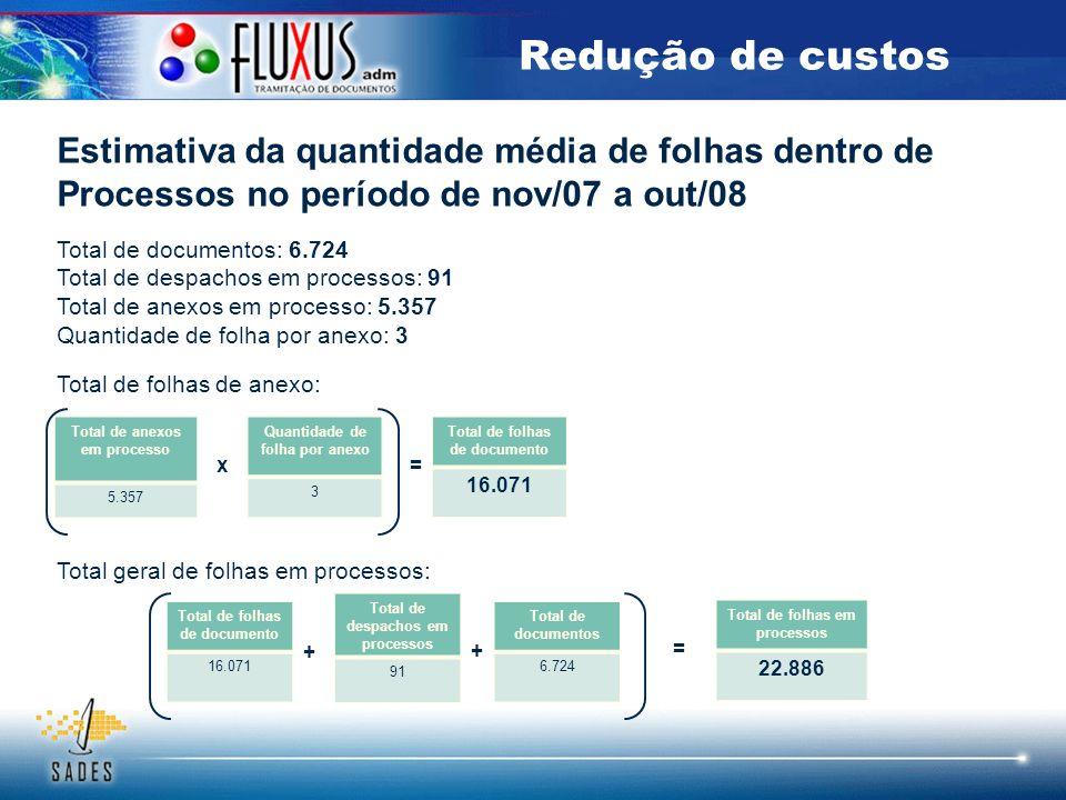 Redução de custos Estimativa da quantidade média de folhas dentro de Processos no período de nov/07 a out/08.