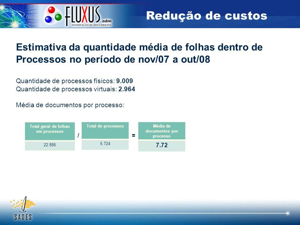 Total geral de folhas em processos Média de documentos por processo