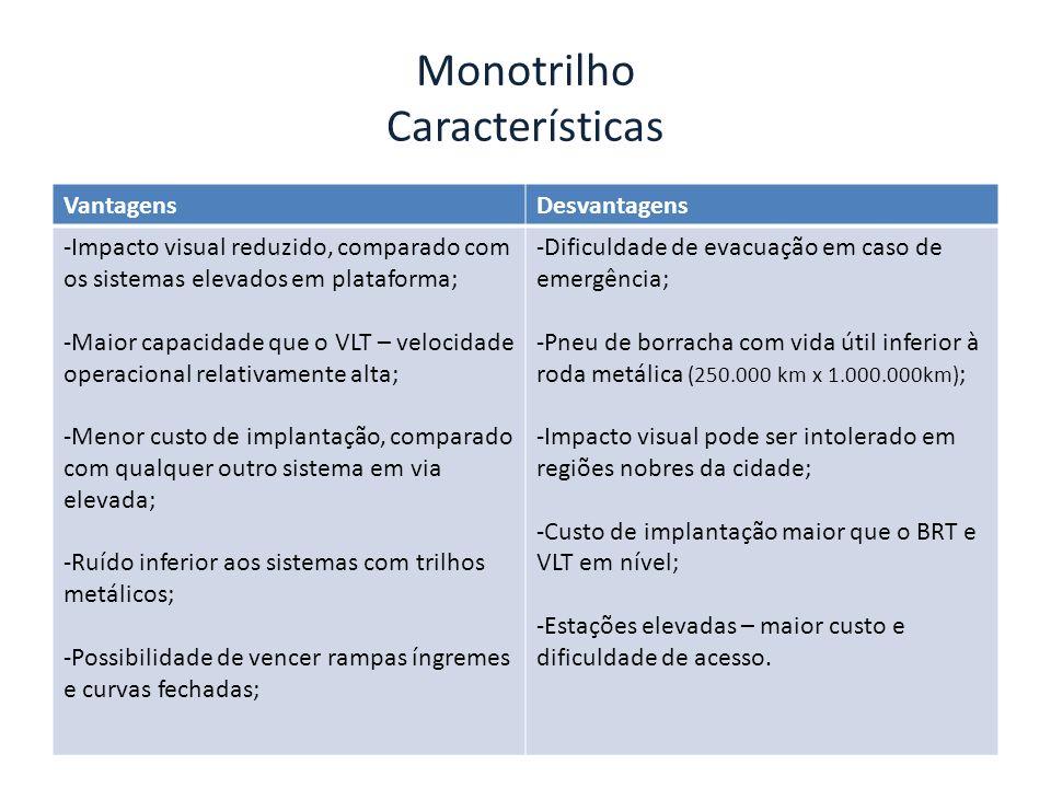 Monotrilho Características