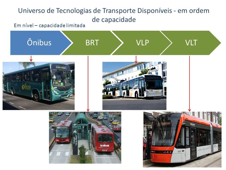 Universo de Tecnologias de Transporte Disponíveis - em ordem de capacidade