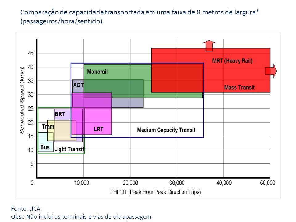 Comparação de capacidade transportada em uma faixa de 8 metros de largura* (passageiros/hora/sentido)