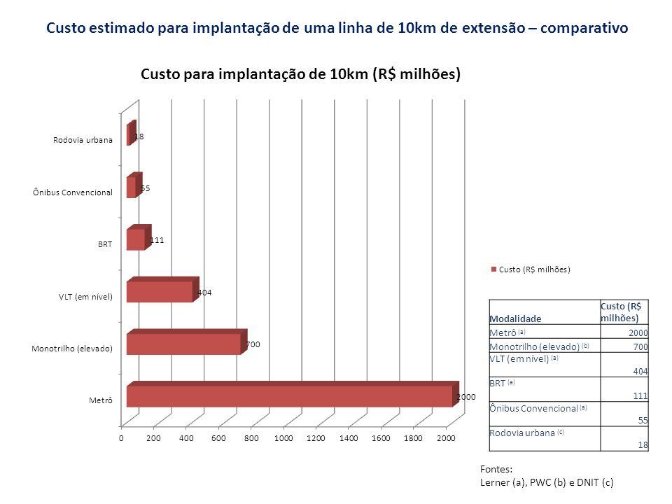 Custo estimado para implantação de uma linha de 10km de extensão – comparativo