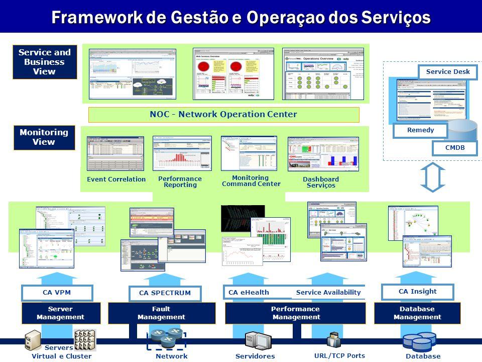 Framework de Gestão e Operaçao dos Serviços Service and Business View