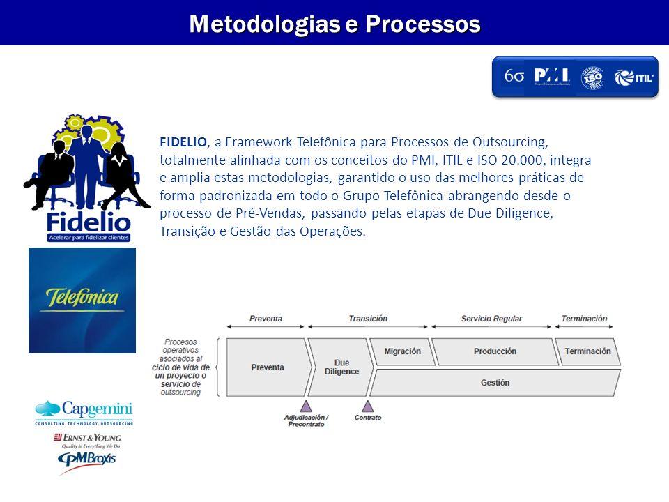 Metodologias e Processos