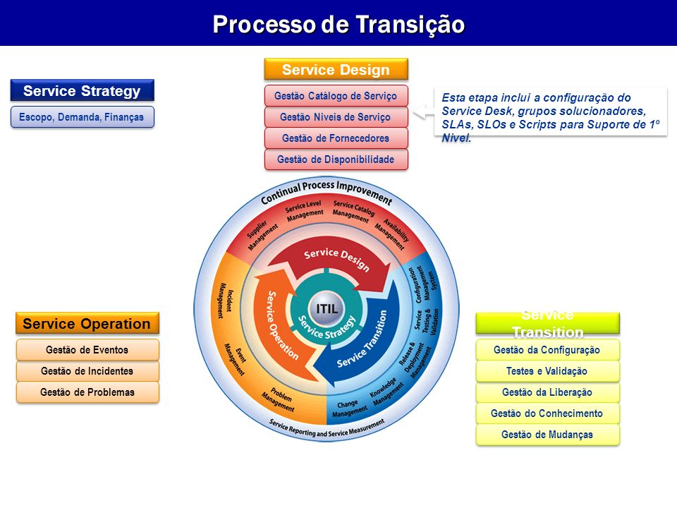 Processo de Transição Service Design Service Strategy