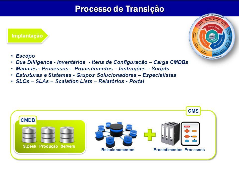 Procedimentos Processos
