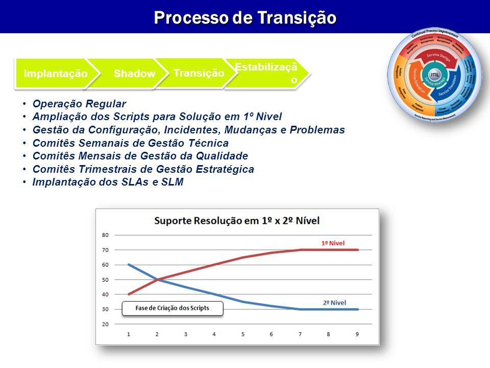 Processo de Transição Implantação Shadow Transição Estabilização