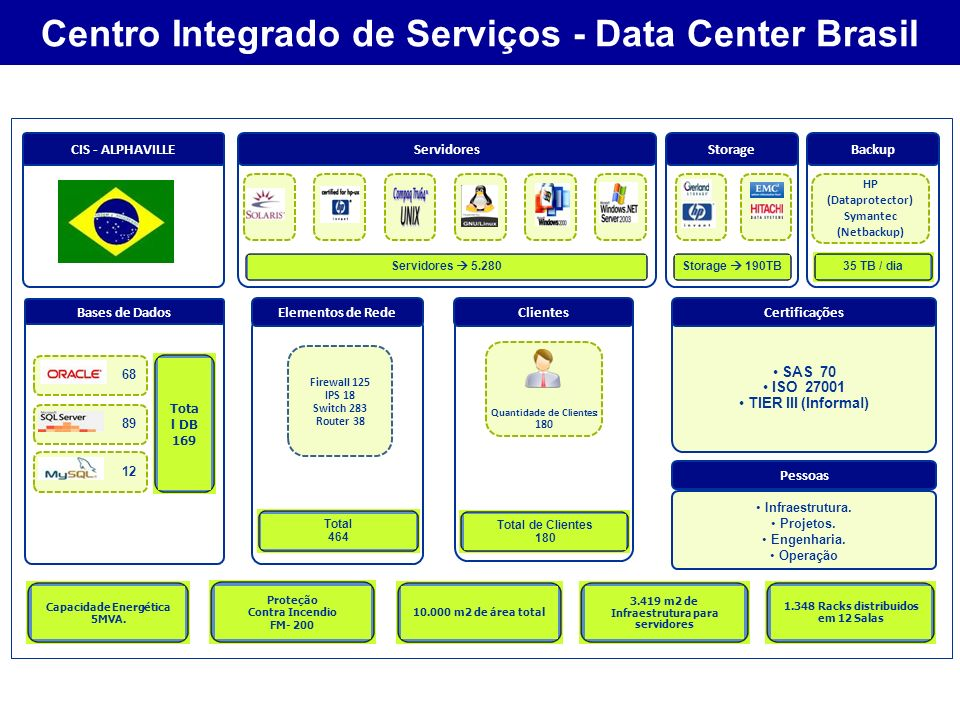 Centro Integrado de Serviços - Data Center Brasil