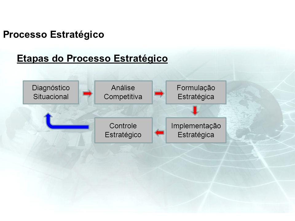 Etapas do Processo Estratégico