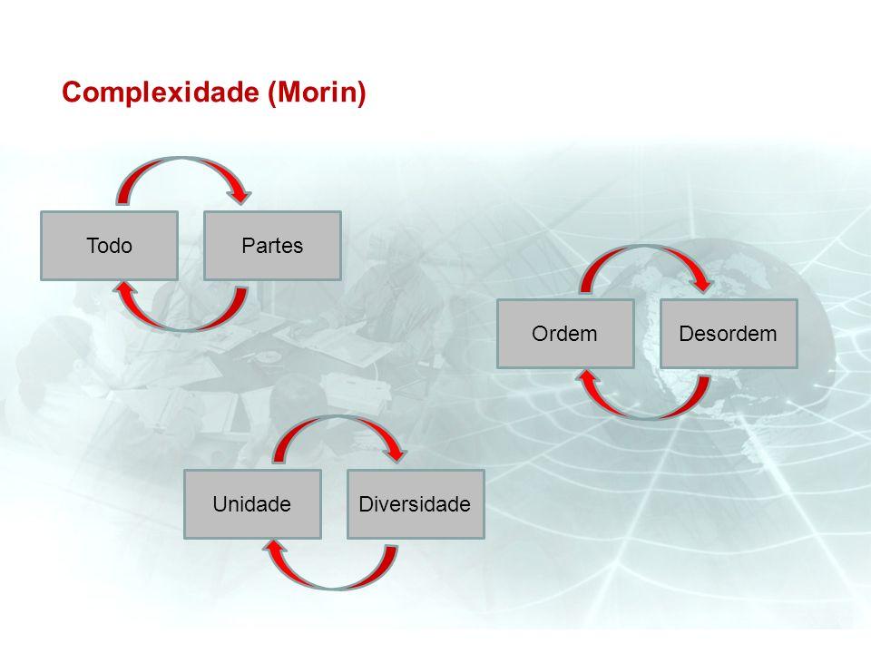 Complexidade (Morin) Todo Partes Ordem Desordem Unidade Diversidade