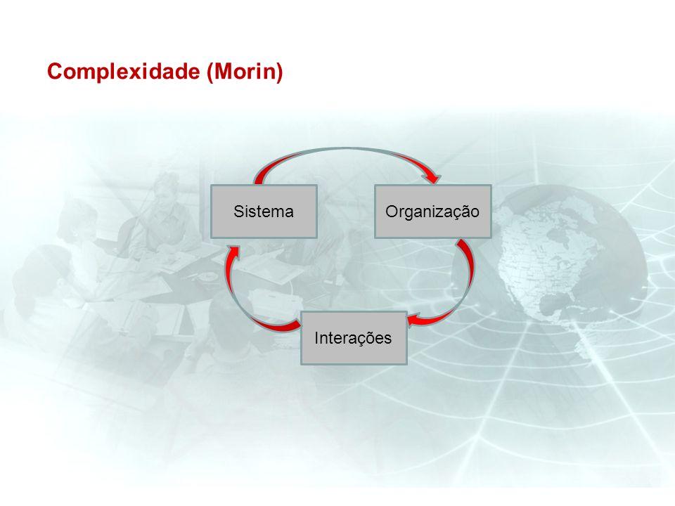 Complexidade (Morin) Sistema Organização Interações
