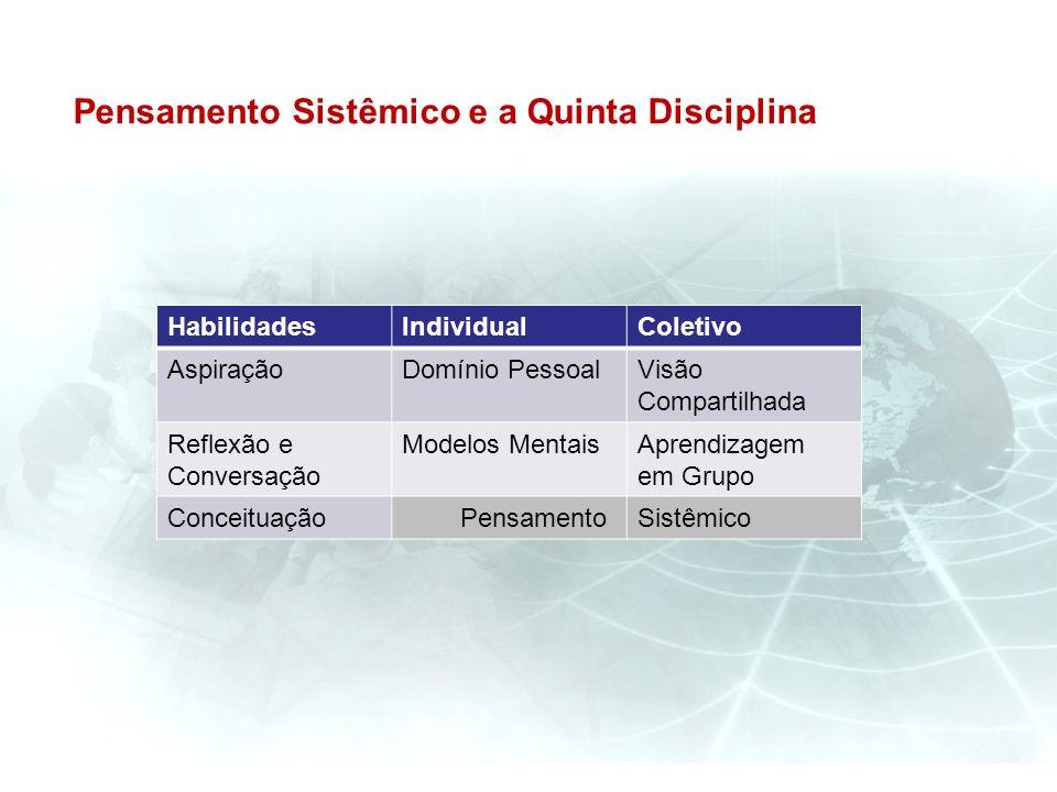 Pensamento Sistêmico e a Quinta Disciplina