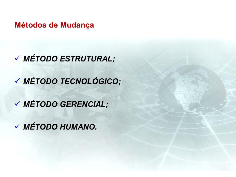 Métodos de Mudança MÉTODO ESTRUTURAL; MÉTODO TECNOLÓGICO; MÉTODO GERENCIAL; MÉTODO HUMANO.