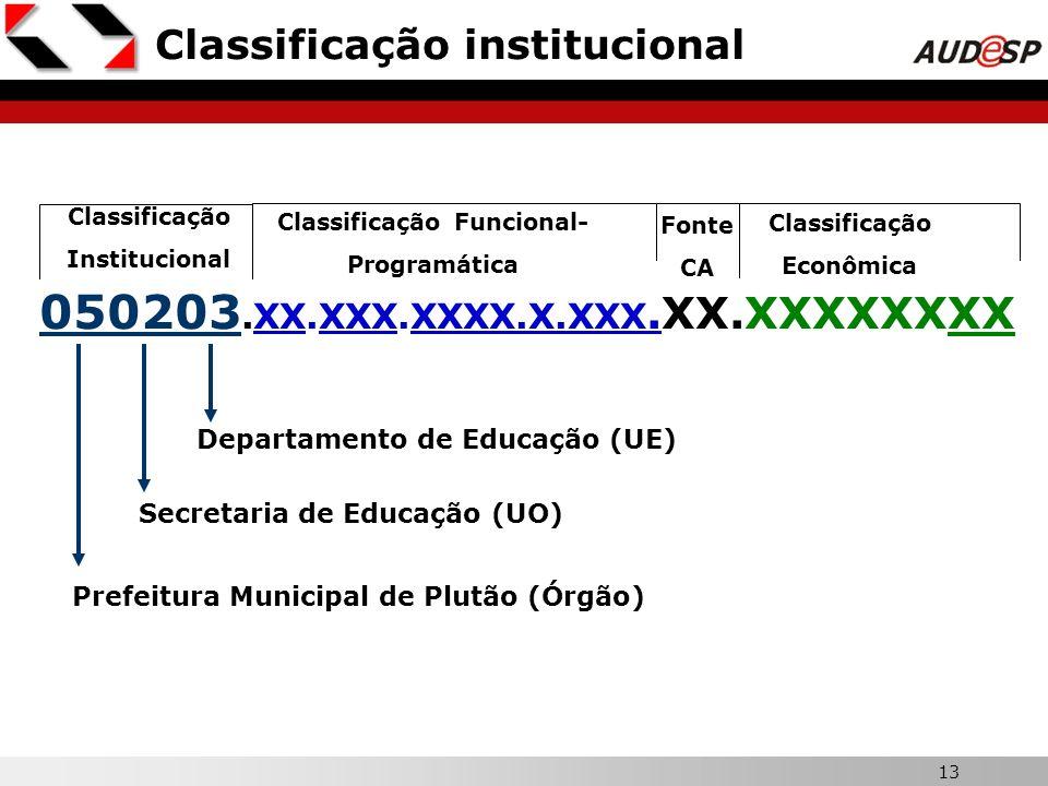 Classificação Funcional-