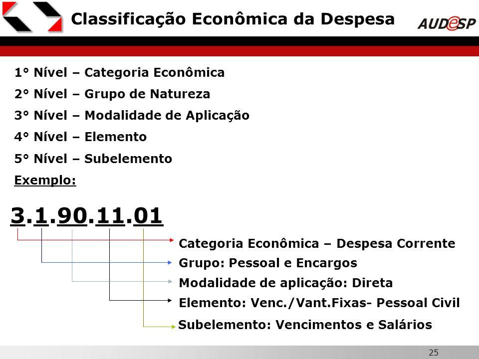 3.1.90.11.01 Classificação Econômica da Despesa