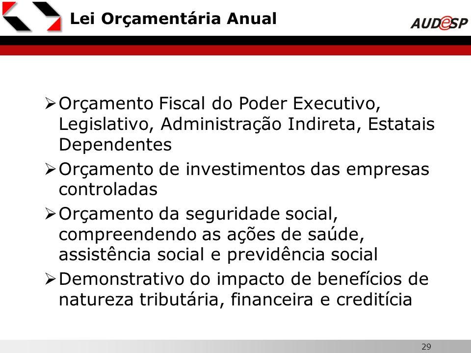 Orçamento de investimentos das empresas controladas