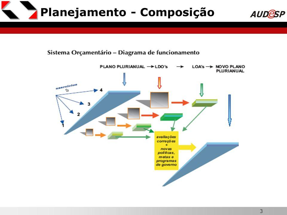 Planejamento - Composição