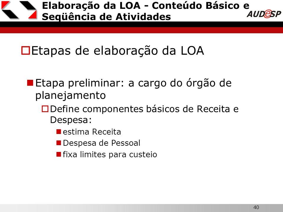 Elaboração da LOA - Conteúdo Básico e Seqüência de Atividades